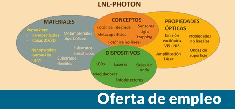 Convocatoria de contrato para realizar tesis doctoral industrial sobre dispositivos activos fotónicos